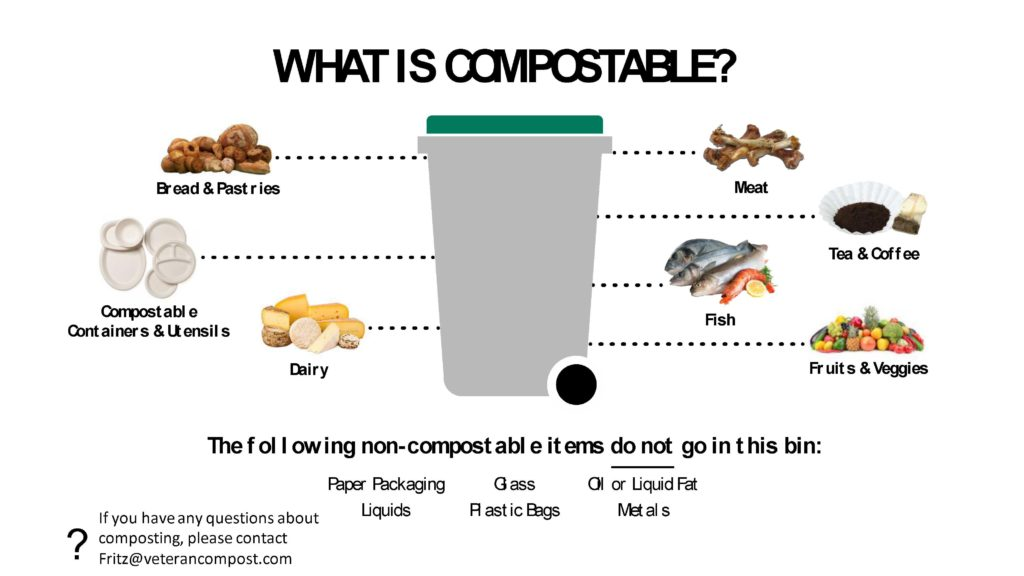 Veteran Compost Guide to What is Compostable